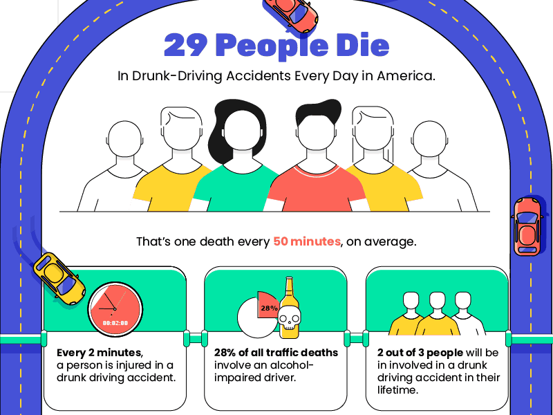27 People Die in Drunk Driving Accidents Every Day in the United States