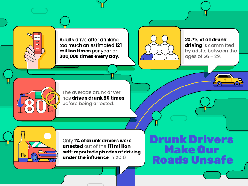 People drink and drive all of the time, an estimated 300,000 per day, but only 1% of drunk drivers are arrested