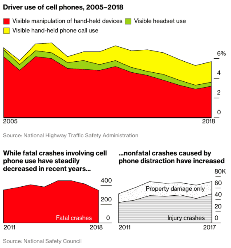 Distracted Driving Trends in Driver Cell Phone Use and Crashes from 2005 to 2018